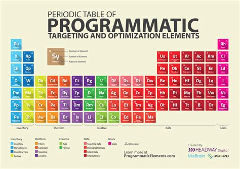 the periodic table of programmatic targeting
