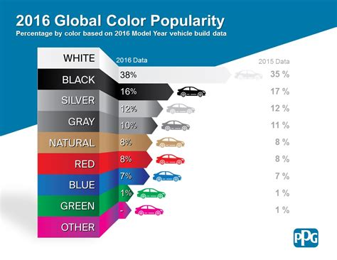 what is the most popular color and the most popular car color in 2016 is wait for it