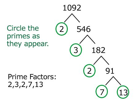 how to write numbers as products of prime factors quora