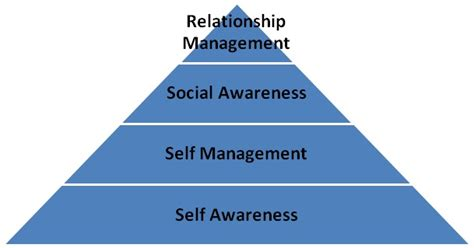 What Is An Mba In Business Intelligence And Analytics by Emotional Intelligence And The Importance Of Self