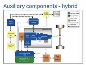 Hybrid Electric Vehicle Working Pdf New Work Engines Of Tomorrow Articles Fuel Management