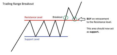 swing stock picks swing stock picks 3 reasons not to trade range breakouts