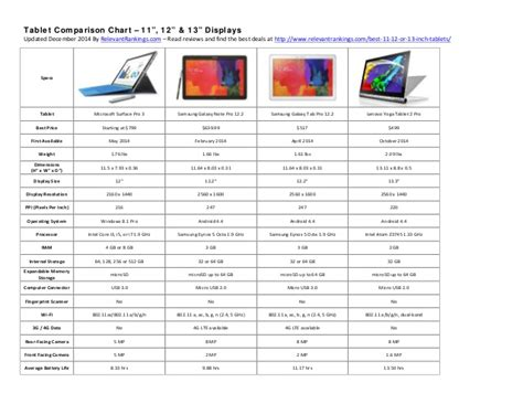 best tablet display 2014 best tablet comparison chart 11 to 13 inch displays