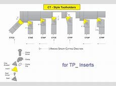 Turning Tool Holders Clamp Lock CTCO CTAE CTAP CTCE CTFP ... Dorian Tool