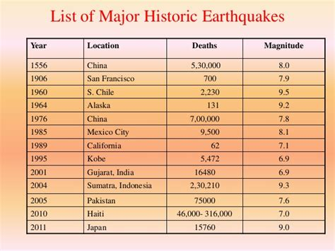 earthquake list earthquake hazards effects and its mitigation