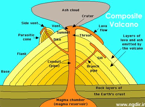 labeled volcano diagram parts volcano