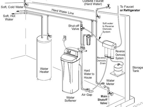 Plumbing Diagram For Water Softener by Water Line Schematic Get Free Image About Wiring Diagram