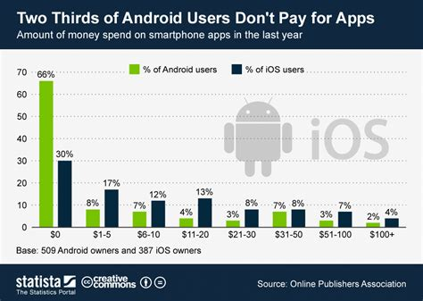 apps herunterladens android vs ios number