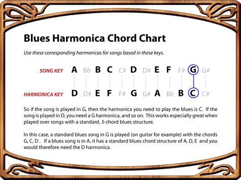 blues harmonica tabs on a c harmonica 187 how to play blues harmonica chord conversion chart