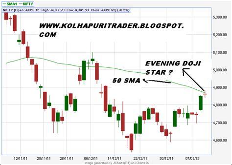 candlestick pattern evening star kolhapuritrader evening doji star