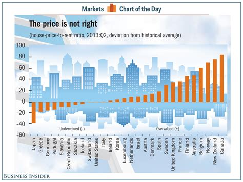 chart of the day the chart over and undervalued markets business insider