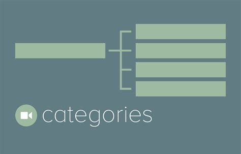 Orgnize by Categories