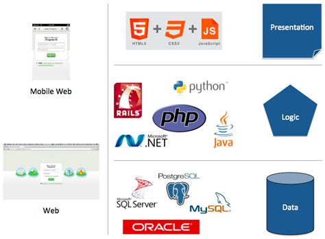 creating asp net applications with n tier architecture the new three tier architecture html5 proxy apis apigee