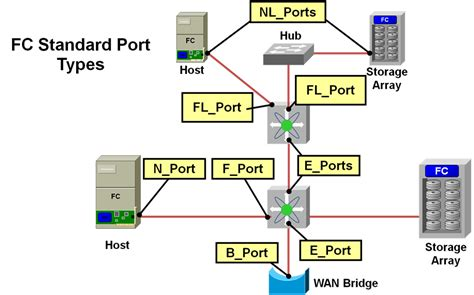 fca port fiber channel switching in global knowledge