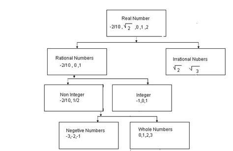 real numbers flowchart give me a flow chart on how the numbers are classified as