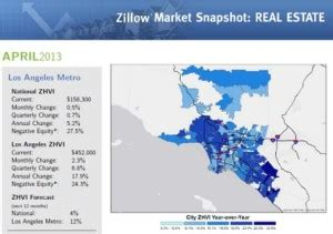 new zillow real estate market snapshots zillow porchlight