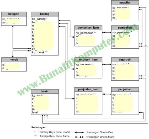 relasi tabel aplikasi penjualan barang kasir contoh aplikasi sistem informasi penjualan kasir di web