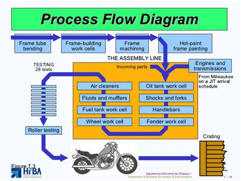 layout strategy of toyota toyota car parts car parts warehouse autos post