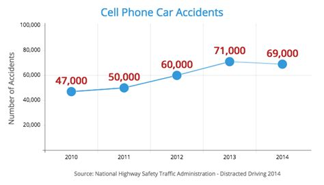 cell phone statistics top 7 causes of car accidents 2018 statistics