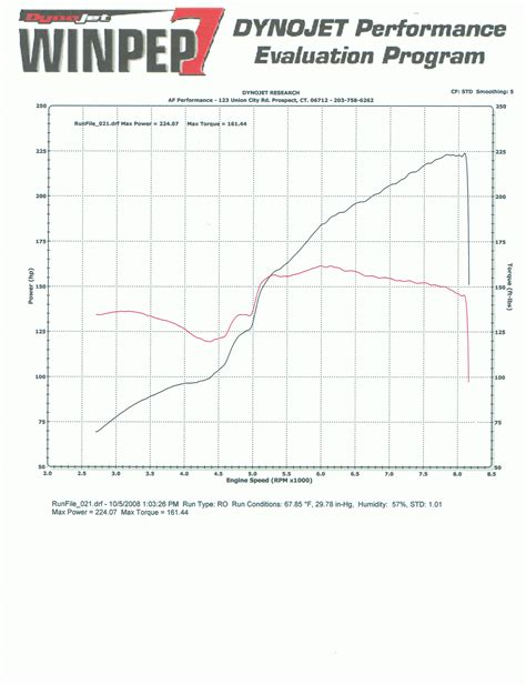 Car Dyno Types by 2002 Acura Rsx Type S 1 4 Mile Drag Racing Timeslip Specs