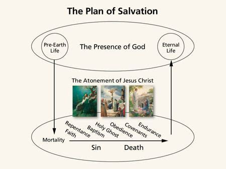 plan of salvation diagram 14 best images about i can faith on