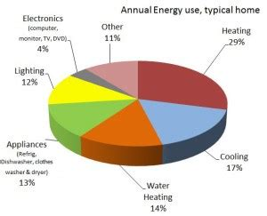 Energy Comfort Systems by Energy Efficiency In Indianapolis Precision Comfort Systems