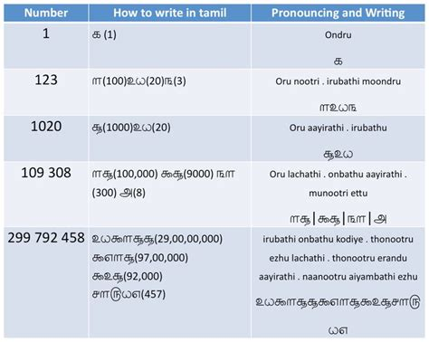 rosetta stone tamil the 25 best ideas about tamil language on pinterest