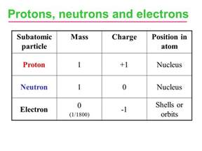 Protons Neutrons And Electrons Charges Understanding Chemical Reactions Ppt