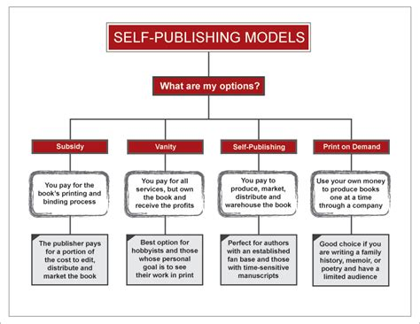 commercial print model requirements 12 things to think about before rushing into self