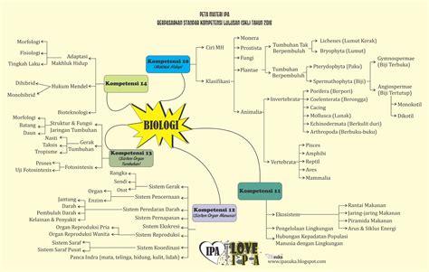 skl un smp ipa tahun 2015 2016 sciences news peta materi un ipa berdasarkan skl tahun