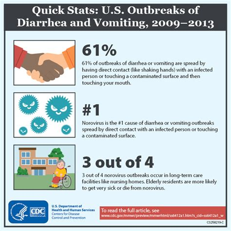 eating out statistics 2016 norovirus u s trends and outbreaks cdc