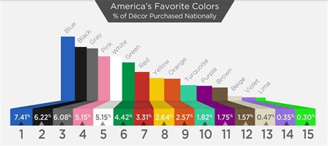 what is favorite color america s top ten favorite colors
