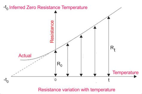 temperature coefficient resistor temperature coefficient of resistance