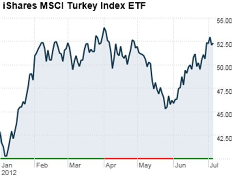 tur ishares msci turkey etf etf quote cnnmoneycom 6 best performing etfs 4 ishares msci turkey index etf