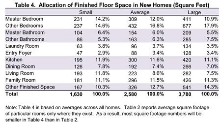 Average Square Footage Of A 4 Bedroom House by Table 4 Allocation Of Finished Floor Space In New Homes