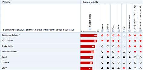 verizon tops consumer reports annual survey  att falls flat