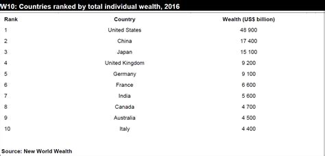 the w10 the 10 wealthiest countries in the world
