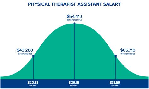 how much do physical therapist assistants make