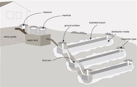 mound system diagram septic drain field schematic septic chambers elsavadorla