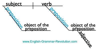 List Of Prepositions Sentence Diagram Template