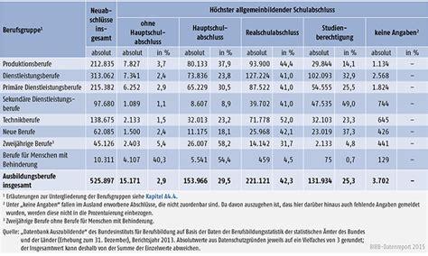 deutsches sportabzeichen tabelle bibb datenreport a4 6 1 h 246 chster allgemeinbildender