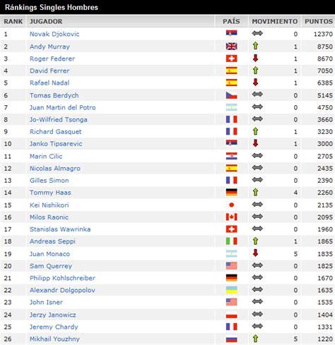 men s atp tennis rankings related keywords men s atp