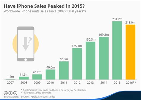 apple hk new year sale 2015 iphone sales may decline in 2016