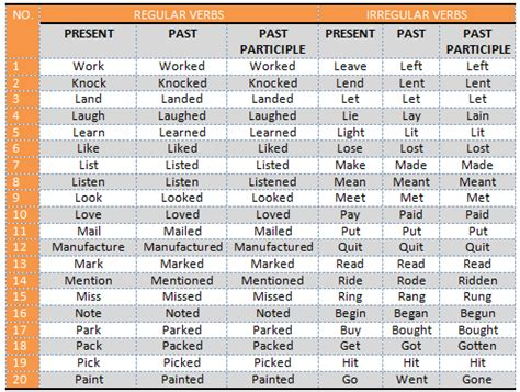 list of regular and iregular verbs lucia rebollo 11a png