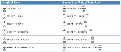 Derivative Table by Differentiation Table Images Frompo