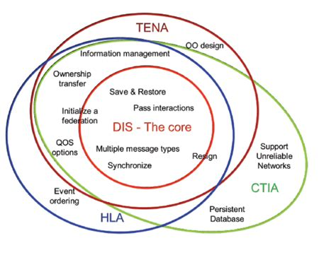 file lvc architecture venn diagram png wikipedia