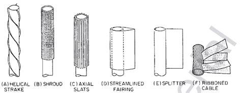 Vortex Shedding Cylinder by Vortex Induced Vibration And Vortex Shedding