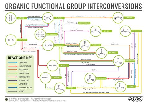 organic chemistry flowchart with it being half term here in the uk what better use of