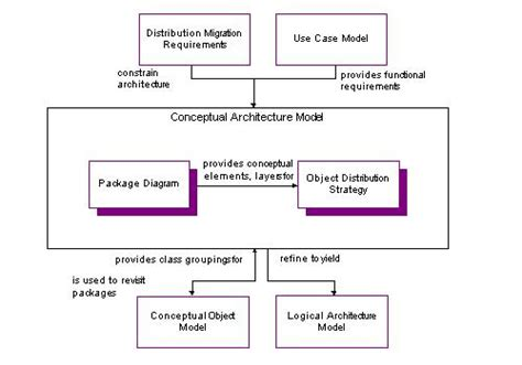 conceptual architecture diagram conceptual architecture diagram exle interior design