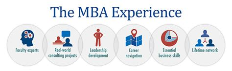 Reflecting On Mba Experience by 5 Reasons Why An Mba Can Help Your Career Wisconsin